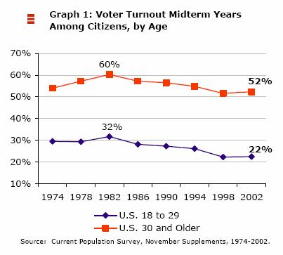 Voter Turnout Midterm Years Among Citizens, by Age